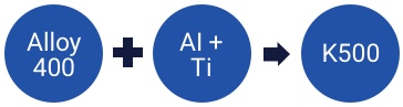 alloy equation