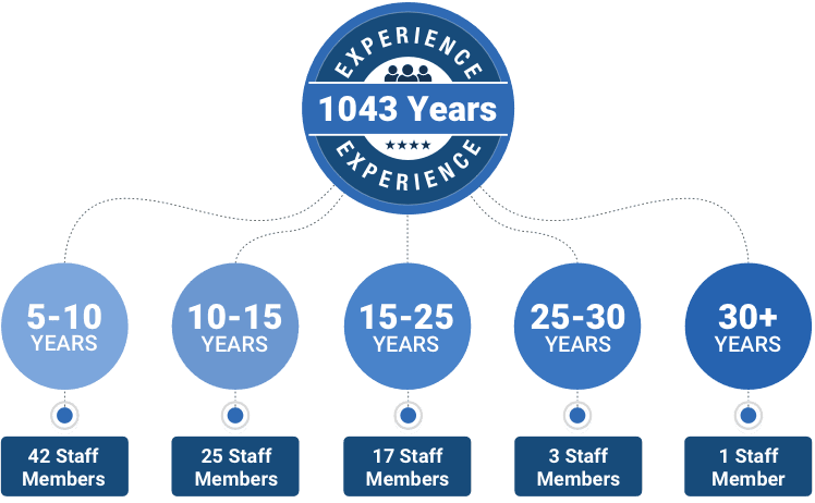 1043 years of experience at NeoNickel