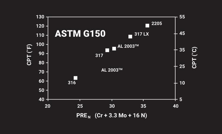 PREn - Pitting Resistance Equivalent Number - NeoNickel