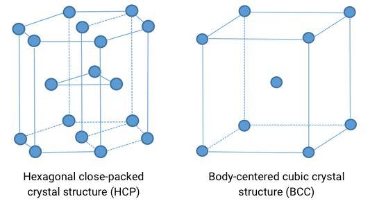 classification of Titanium and the corresponding alloy grades